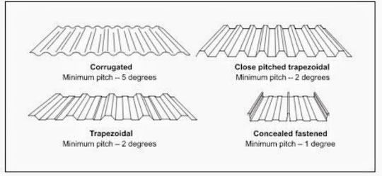 Metal roof pitches